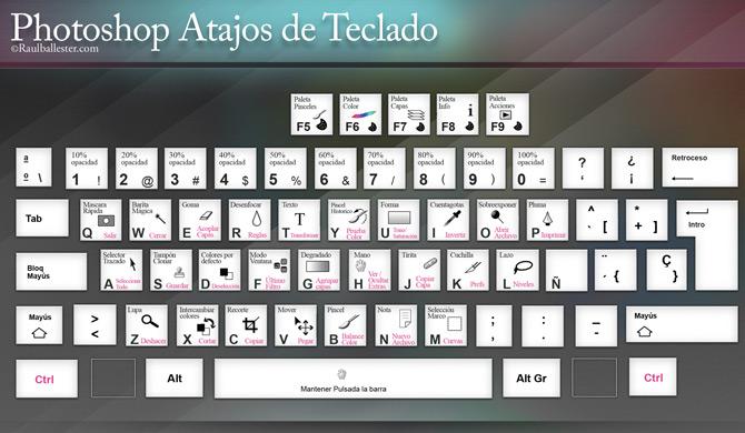 Shortcuts-Atajos de teclado para Photoshop